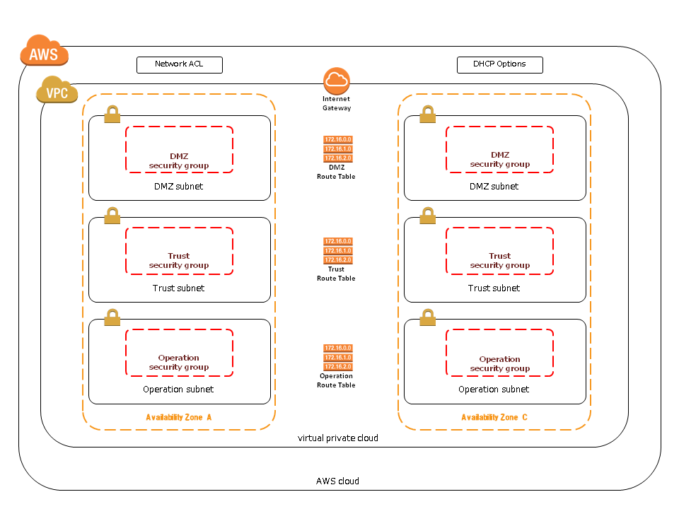 Multi AZ VPC CloudFormation Template